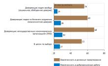 Инфографика: НИУ Высшая школа экономики